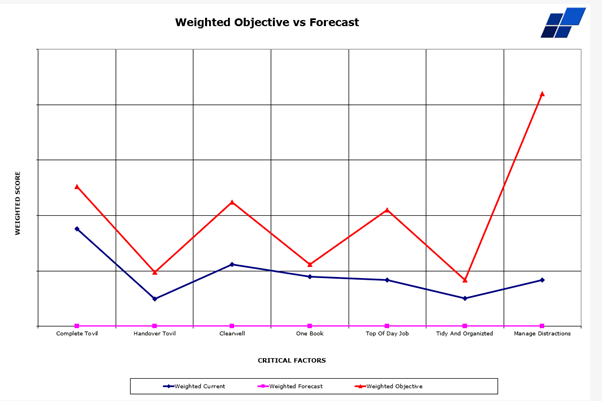 StratSnap weighted gap chart