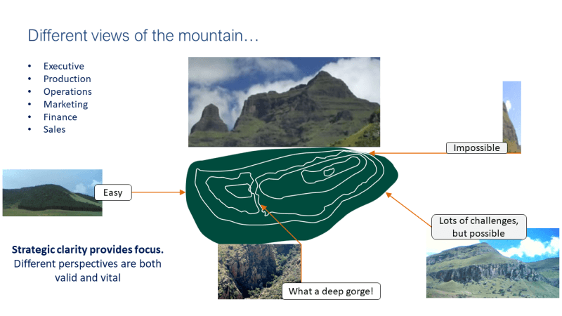Different Views of the Mountain