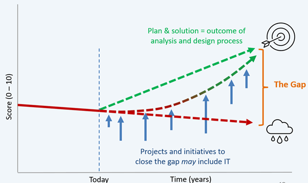 Gap Analysis chart showing trajectory and plan actions to close gaps