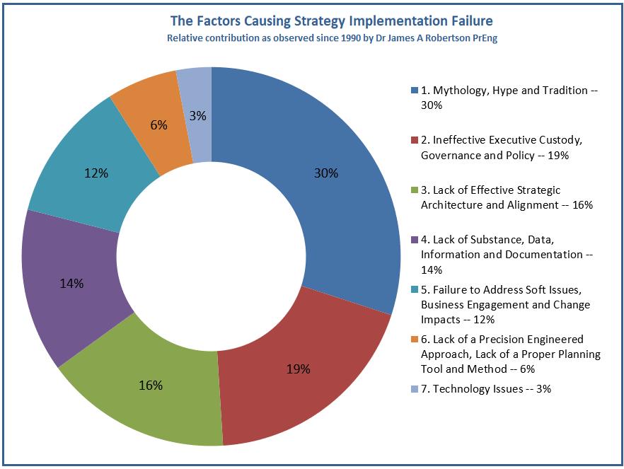 Factors Causing Strategy Failure
